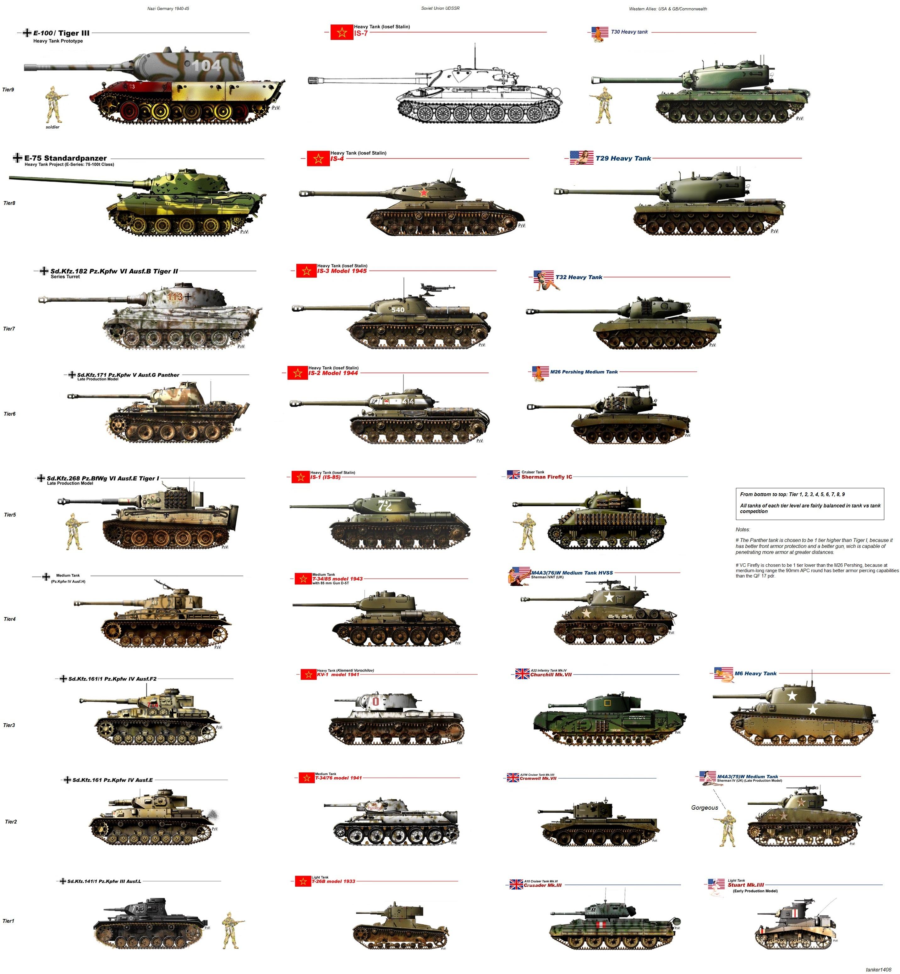 Chart Tanks  Best Tank 2017