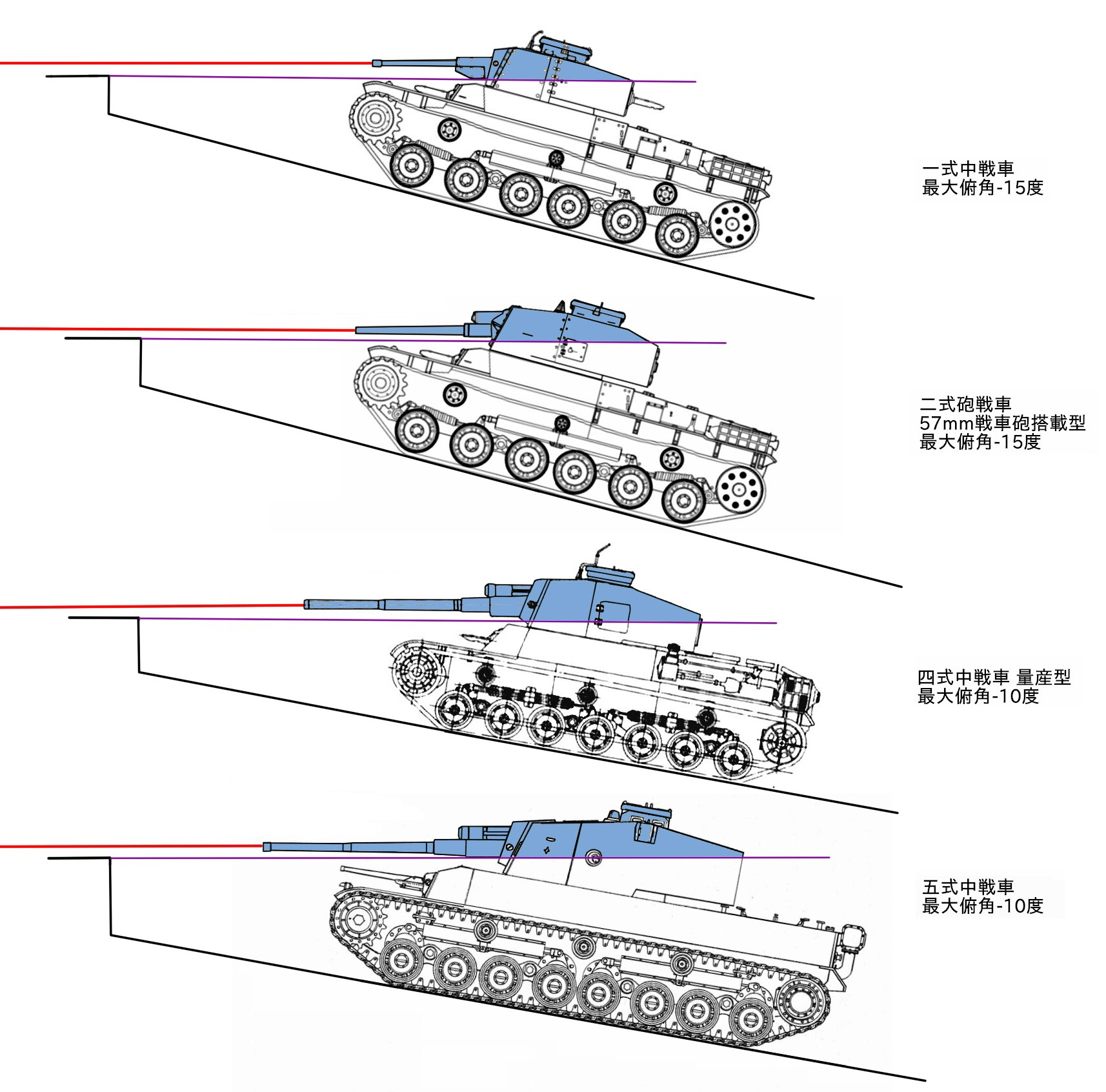 da tank diagram best wiring library Drawings of DaVinci War Machines shown diagram reviewing the given depression of known japanese medium tanks in scenario situations