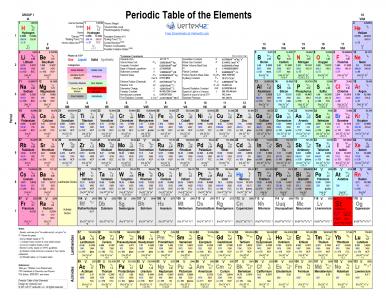 Wt live thezeroy the orginal periodic system httpsvertex42exceltemplates periodic table of elementsml edit me urtaz Choice Image
